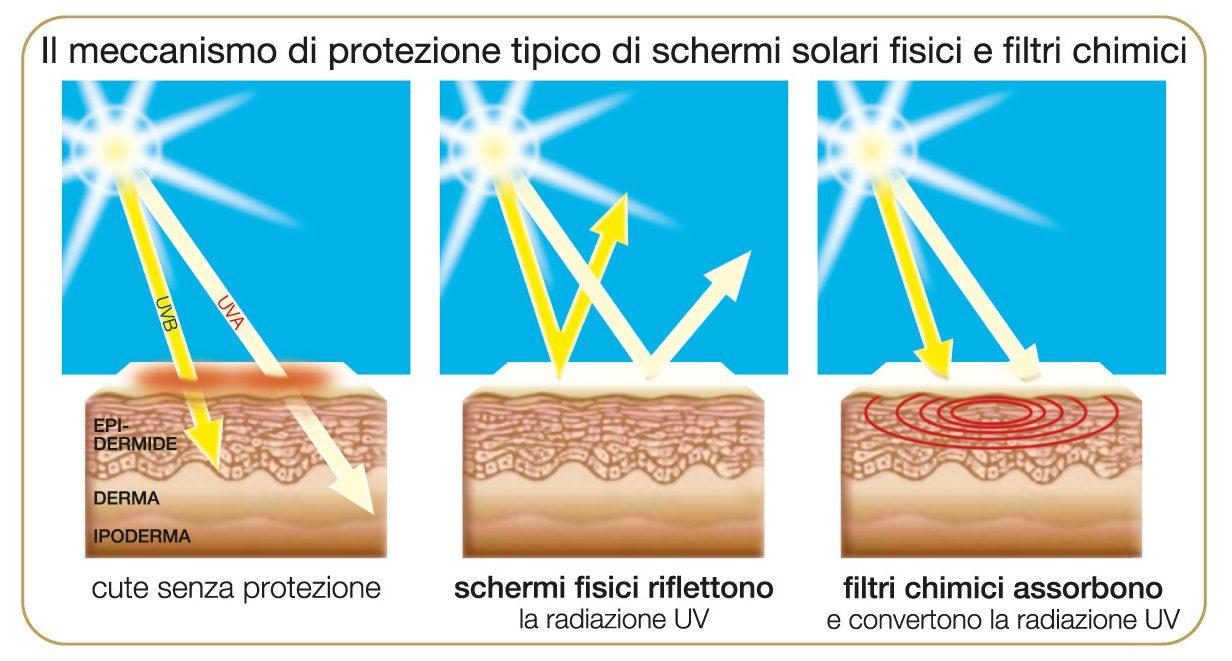 protezione filtri abbronzatura